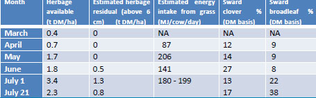 Table 1 Intake from grazing and cow performance at Manor Farm from March to July 2013