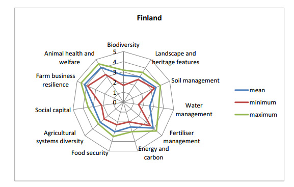 Spur diagram for Finland